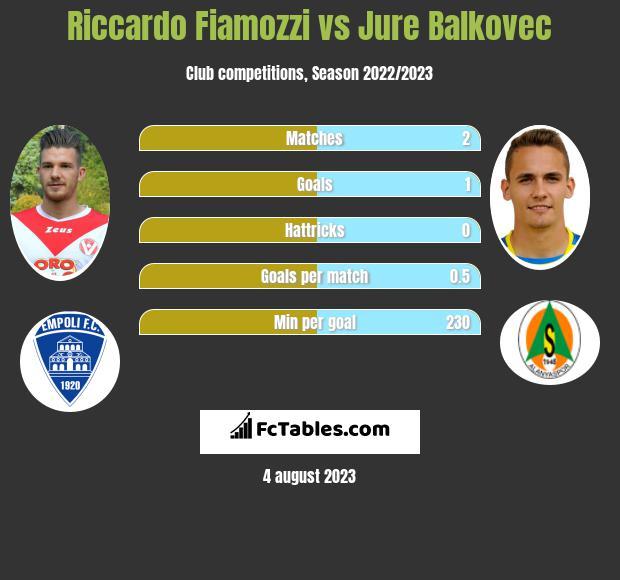 Riccardo Fiamozzi vs Jure Balkovec infographic