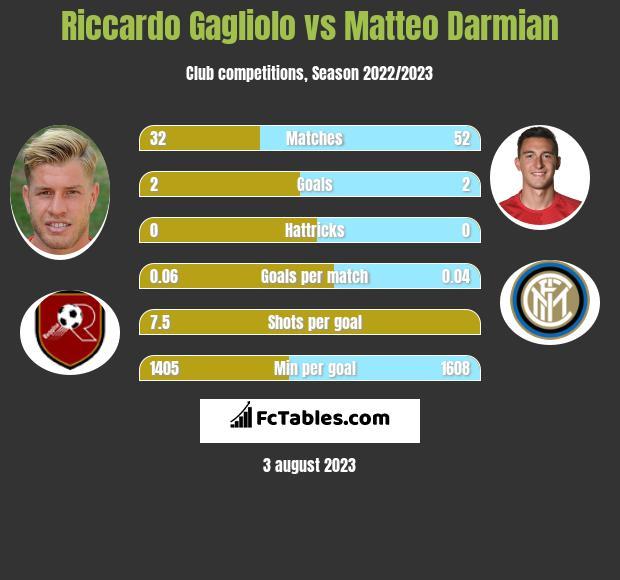 Riccardo Gagliolo vs Matteo Darmian infographic