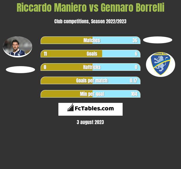 Riccardo Maniero vs Gennaro Borrelli infographic