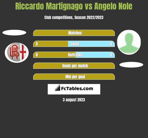 Riccardo Martignago vs Angelo Nole h2h player stats