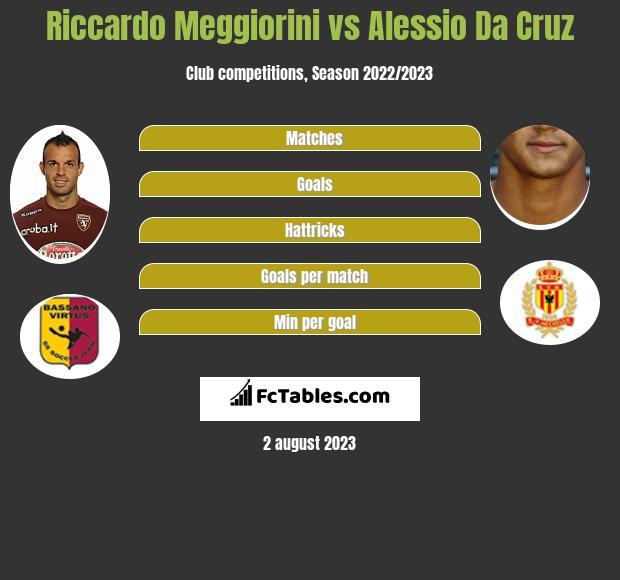 Riccardo Meggiorini vs Alessio Da Cruz h2h player stats