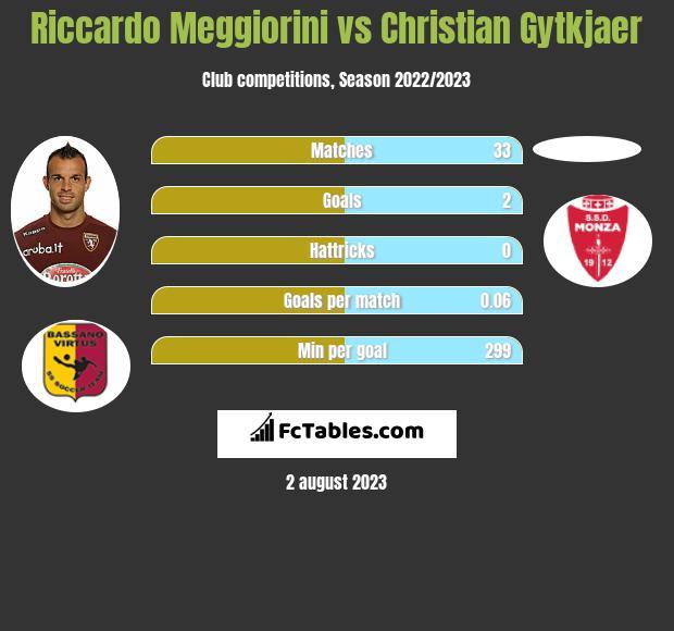 Riccardo Meggiorini vs Christian Gytkjaer infographic