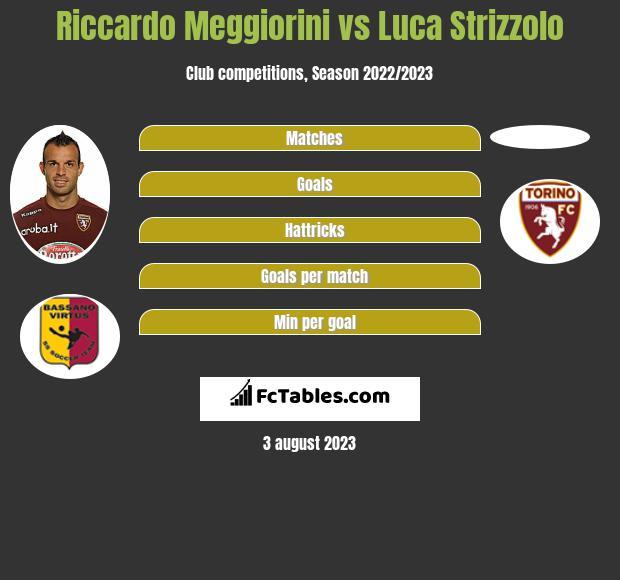 Riccardo Meggiorini vs Luca Strizzolo h2h player stats