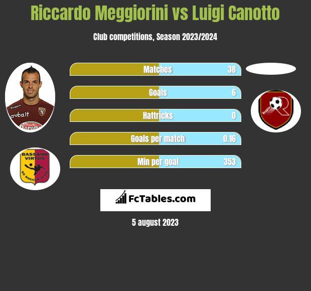 Riccardo Meggiorini vs Luigi Canotto h2h player stats