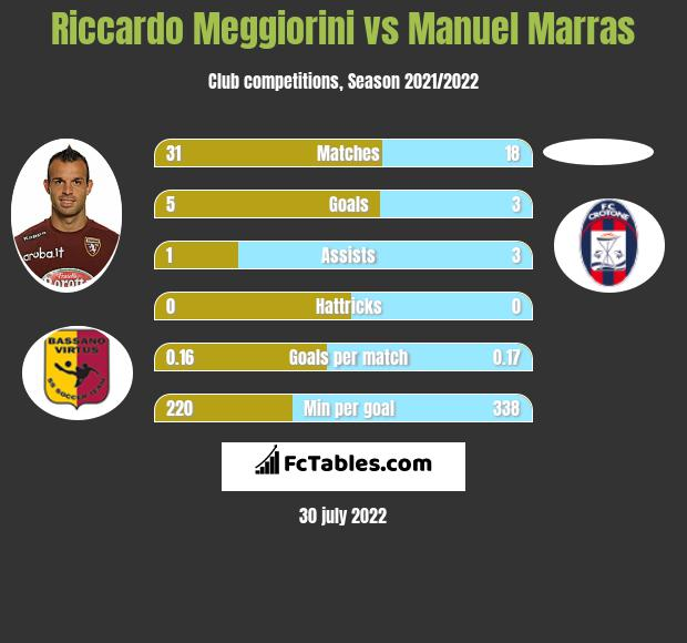 Riccardo Meggiorini vs Manuel Marras h2h player stats