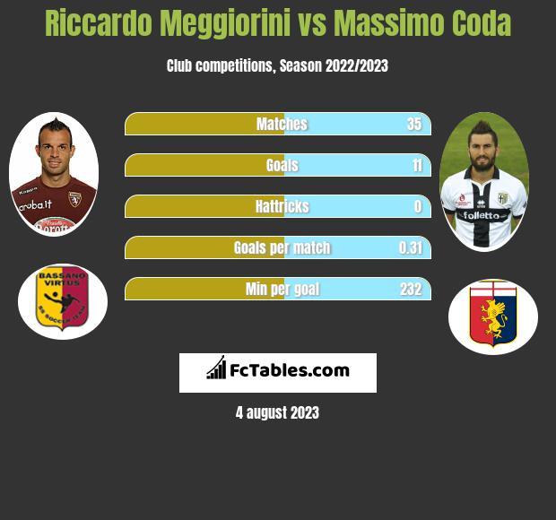 Riccardo Meggiorini vs Massimo Coda infographic