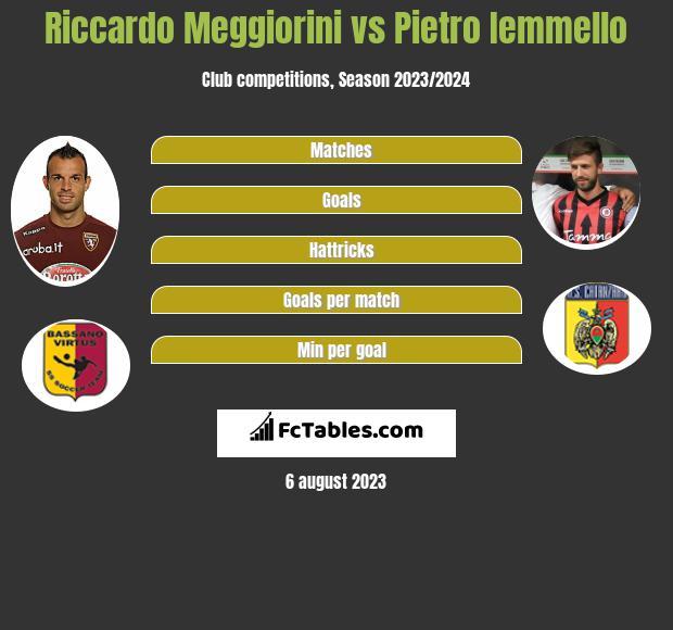 Riccardo Meggiorini vs Pietro Iemmello h2h player stats