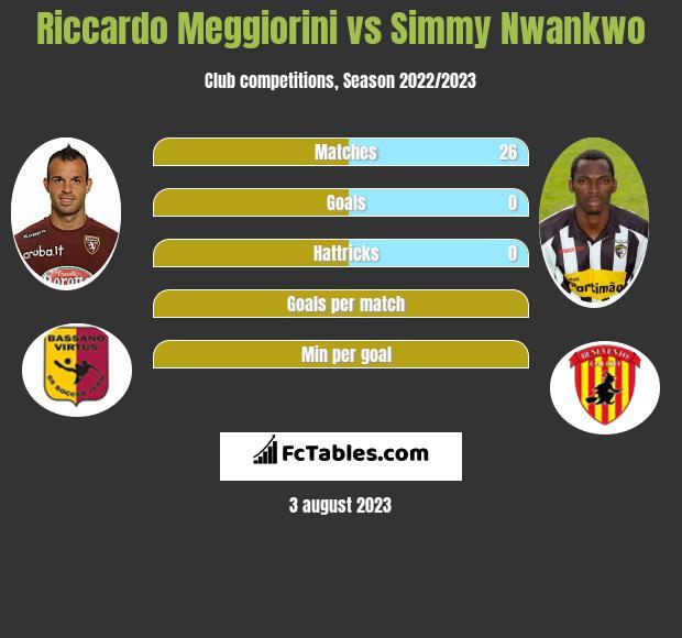 Riccardo Meggiorini vs Simmy Nwankwo h2h player stats