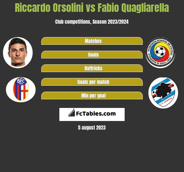 Riccardo Orsolini vs Fabio Quagliarella h2h player stats