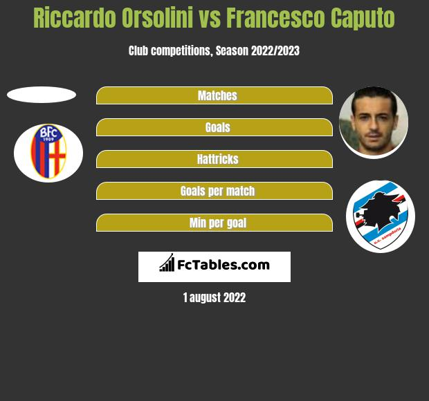 Riccardo Orsolini vs Francesco Caputo h2h player stats