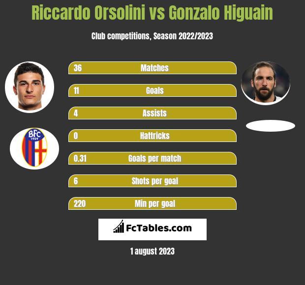 Riccardo Orsolini vs Gonzalo Higuain h2h player stats