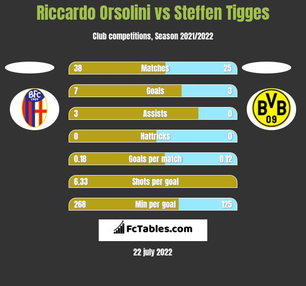 Riccardo Orsolini vs Steffen Tigges h2h player stats
