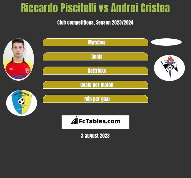 Riccardo Piscitelli vs Andrei Cristea infographic