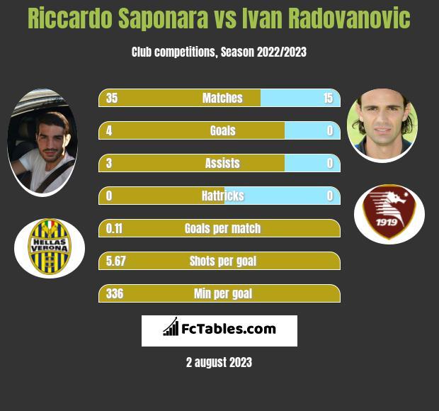 Riccardo Saponara vs Ivan Radovanovic infographic