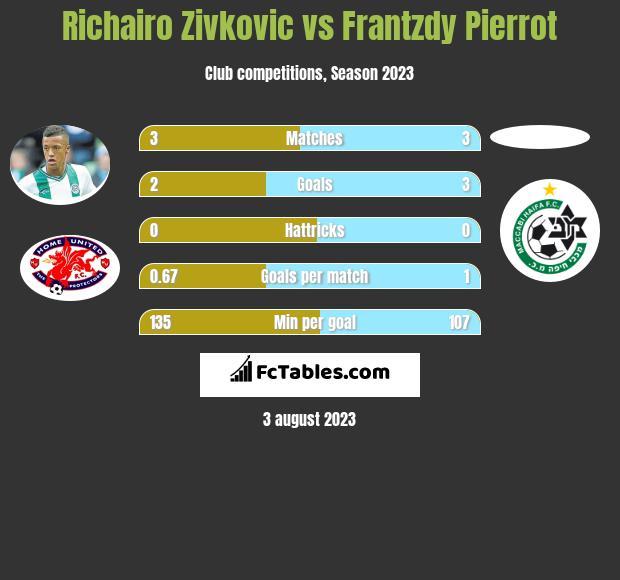 Richairo Zivkovic vs Frantzdy Pierrot h2h player stats