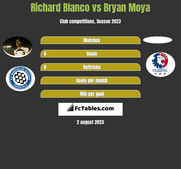 Richard Blanco vs Bryan Moya h2h player stats