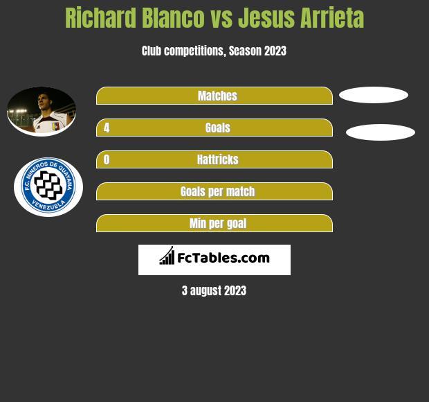 Richard Blanco vs Jesus Arrieta infographic