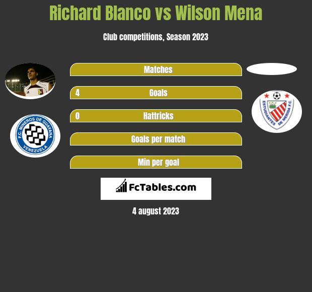 Richard Blanco vs Wilson Mena h2h player stats