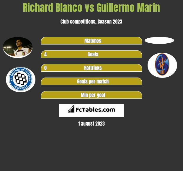 Richard Blanco vs Guillermo Marin infographic