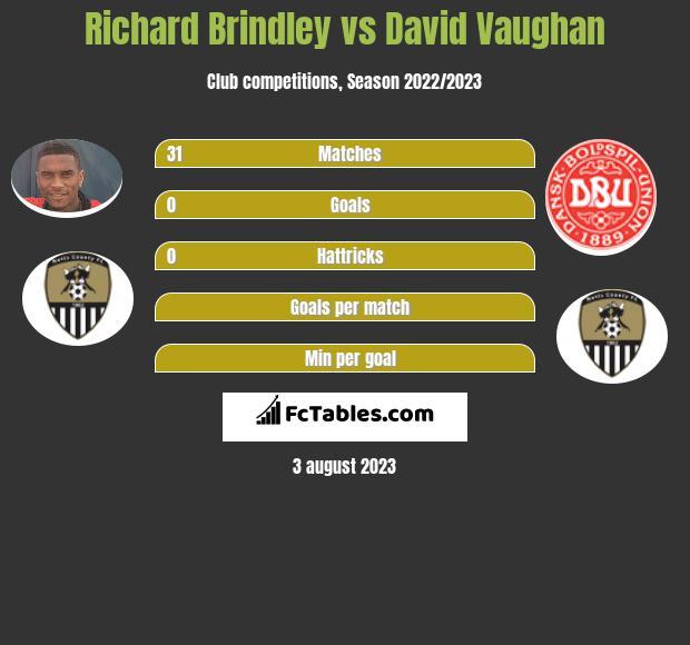 Richard Brindley vs David Vaughan infographic