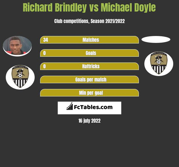 Richard Brindley vs Michael Doyle infographic