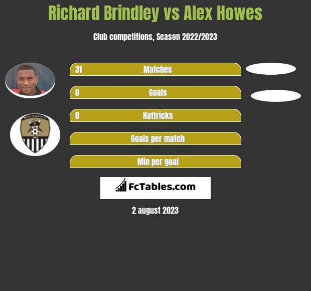 Richard Brindley vs Alex Howes infographic