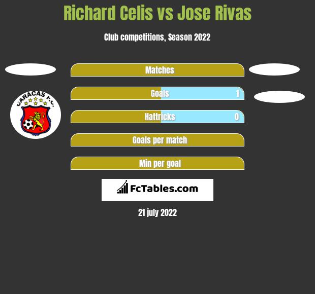 Richard Celis vs Jose Rivas h2h player stats