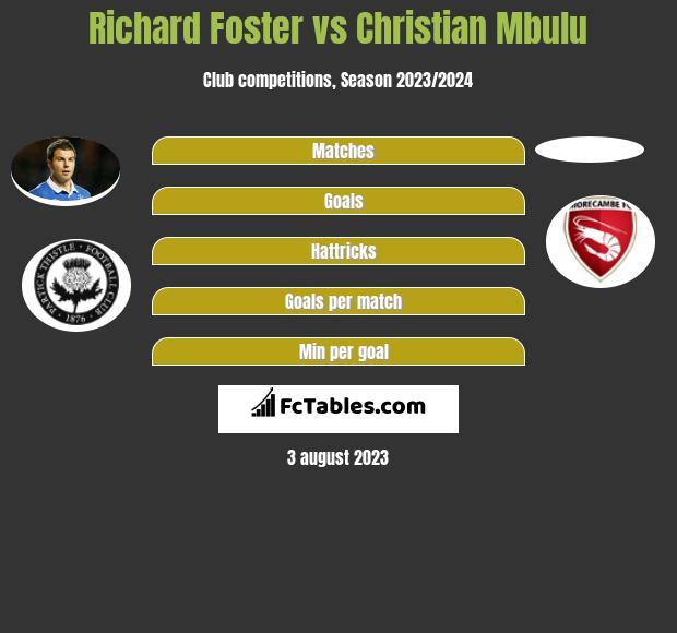Richard Foster vs Christian Mbulu infographic