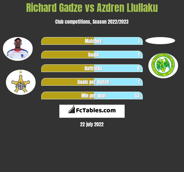 Richard Gadze vs Azdren Llullaku h2h player stats