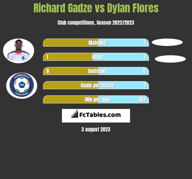 Richard Gadze vs Dylan Flores h2h player stats