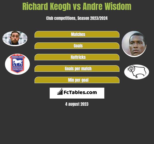 Richard Keogh vs Andre Wisdom infographic