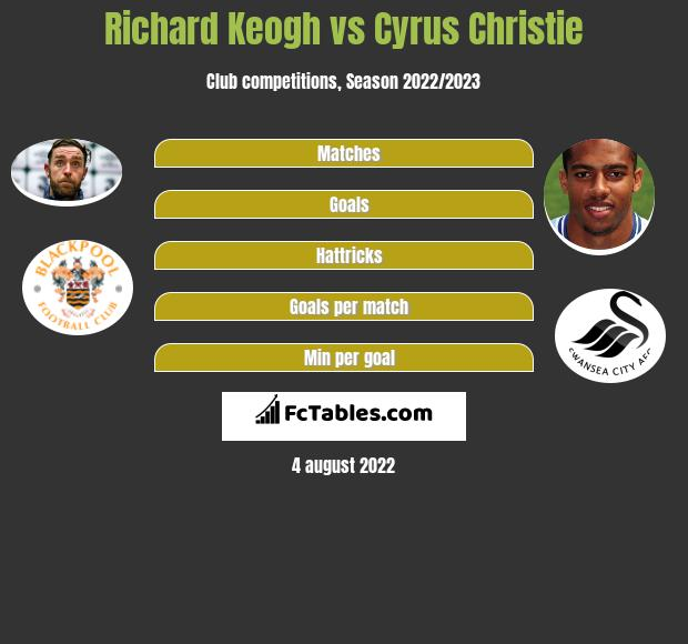 Richard Keogh infographic statistics for Fulham