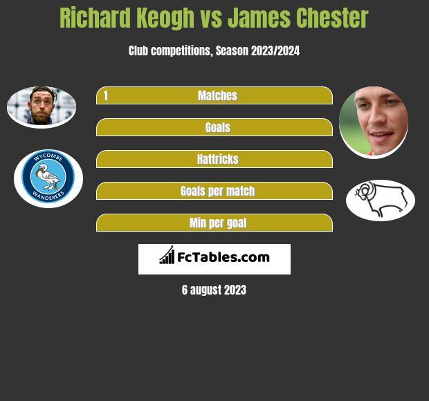 Richard Keogh vs James Chester infographic