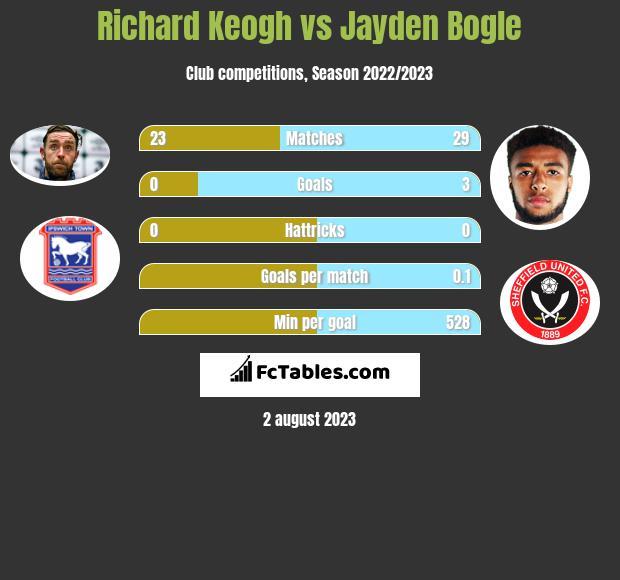 Richard Keogh vs Jayden Bogle infographic