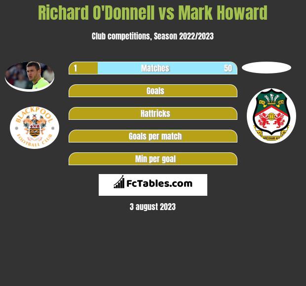Richard O'Donnell vs Mark Howard infographic