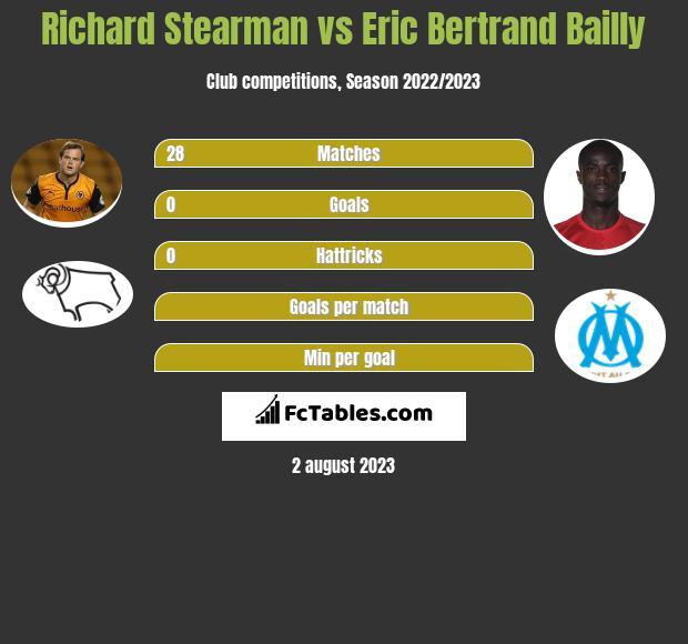 Richard Stearman vs Eric Bertrand Bailly infographic
