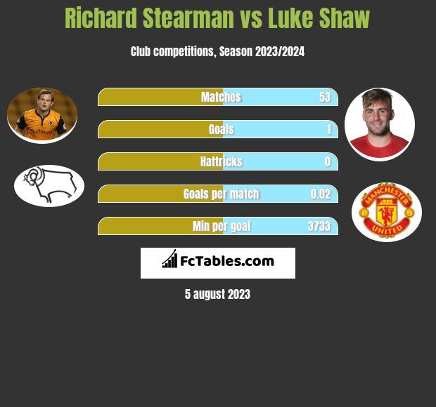 Richard Stearman vs Luke Shaw infographic