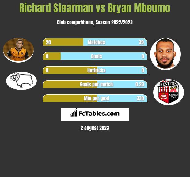 Richard Stearman vs Bryan Mbeumo infographic