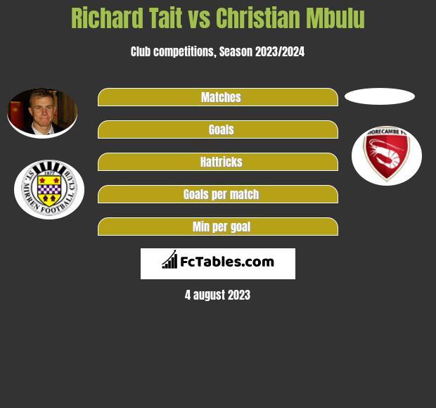Richard Tait vs Christian Mbulu infographic