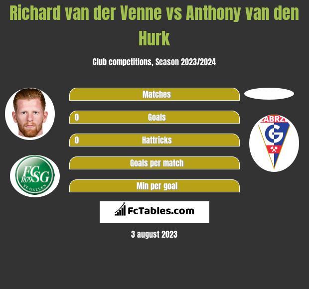 Richard van der Venne vs Anthony van den Hurk h2h player stats