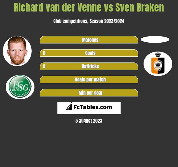 Richard van der Venne vs Sven Braken h2h player stats