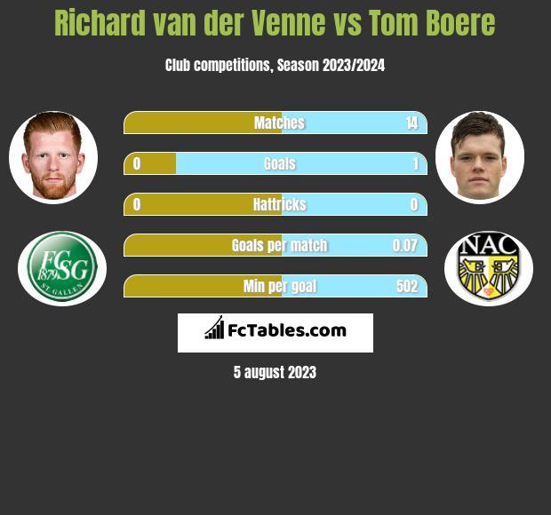 Richard van der Venne vs Tom Boere h2h player stats