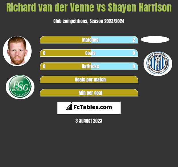 Richard van der Venne vs Shayon Harrison h2h player stats