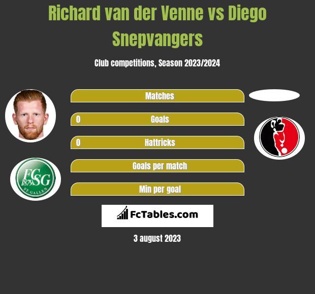 Richard van der Venne vs Diego Snepvangers h2h player stats