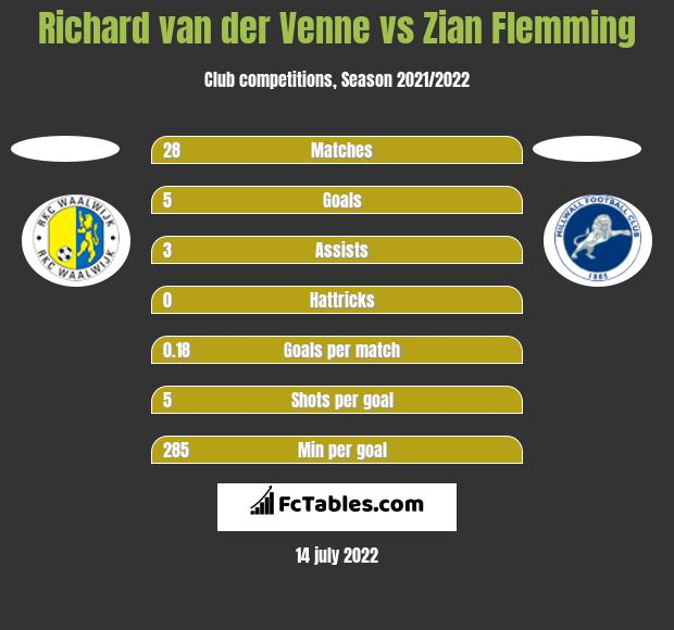 Richard van der Venne vs Zian Flemming h2h player stats