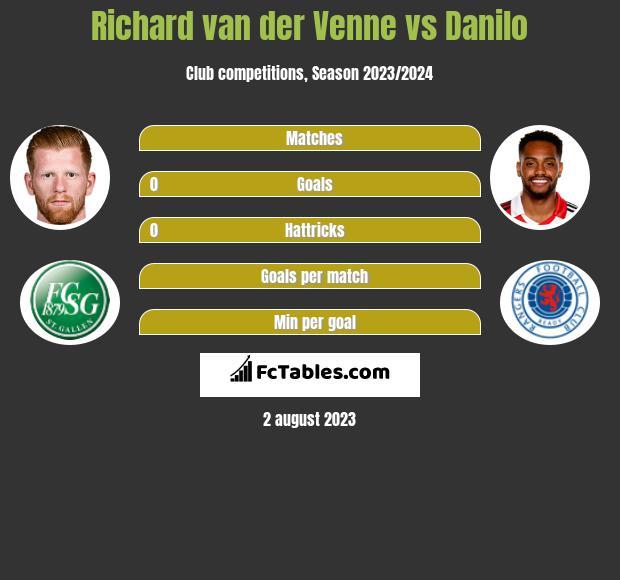 Richard van der Venne vs Danilo h2h player stats
