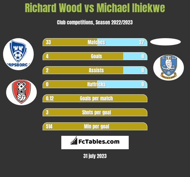 Richard Wood vs Michael Ihiekwe infographic