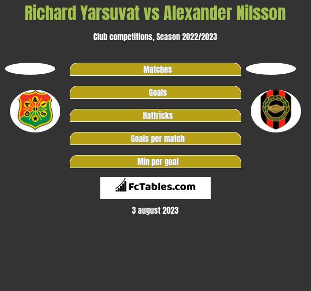 Richard Yarsuvat vs Alexander Nilsson h2h player stats