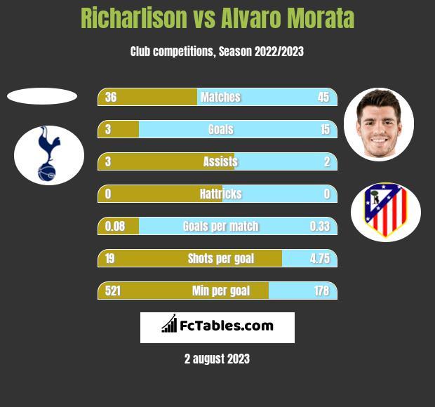 Richarlison vs Alvaro Morata h2h player stats