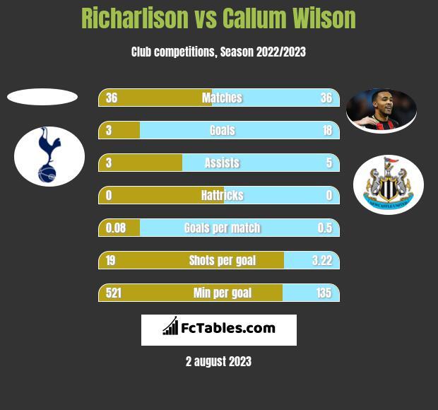 Richarlison vs Callum Wilson h2h player stats